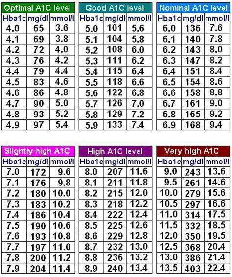 normal adult blood sugars jpg 475x568