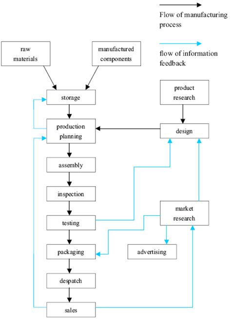 Process essay flowchart gif 449x618