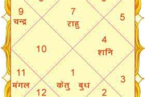 Kundali software the ultimate vedic astrology horoscope jpg 680x459